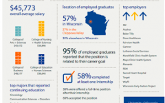 University of Wisconsin-Eau Claire students are in high demand after graduation