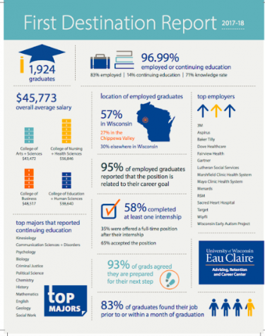 This year's University of Wisconsin-Eau Claire final destination report shows that 83 percent of graduating students have secured a job.